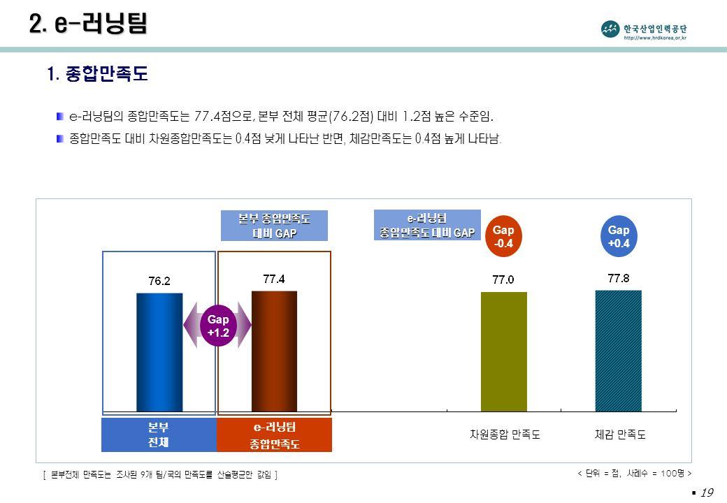  19 1. 종합만족도 e- 러닝팀의 종합만족도는 77.4 점으로, 본부 전체 평균 (76.2 점 ) 대비 1.2 점 높은 수준임.