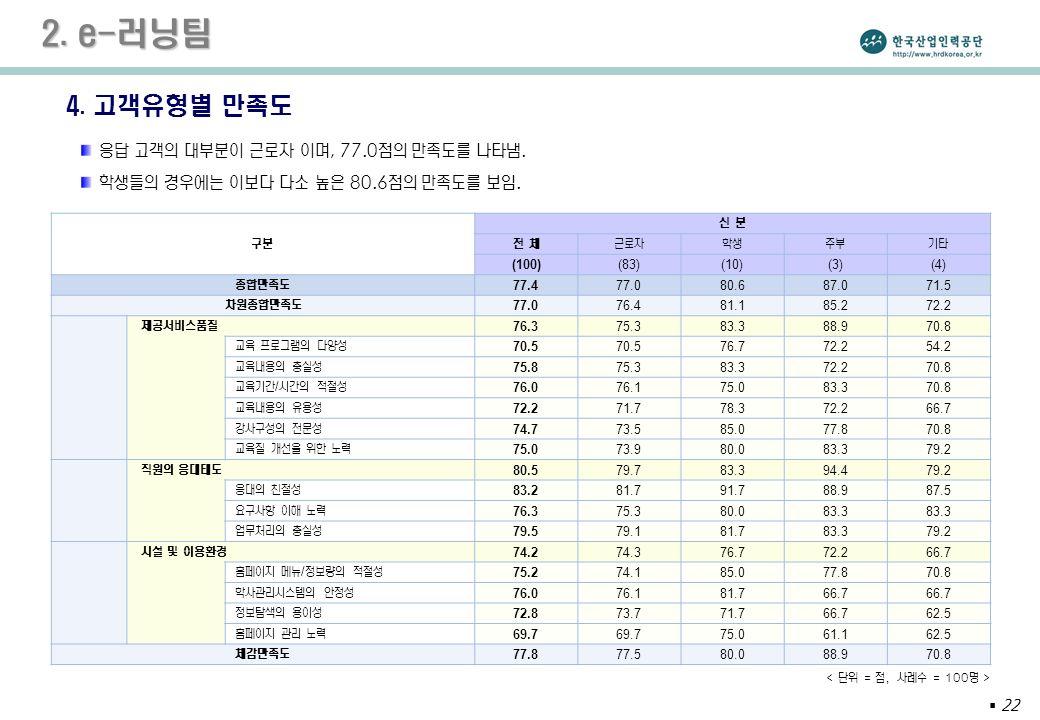  22 2. e-러닝팀 4.