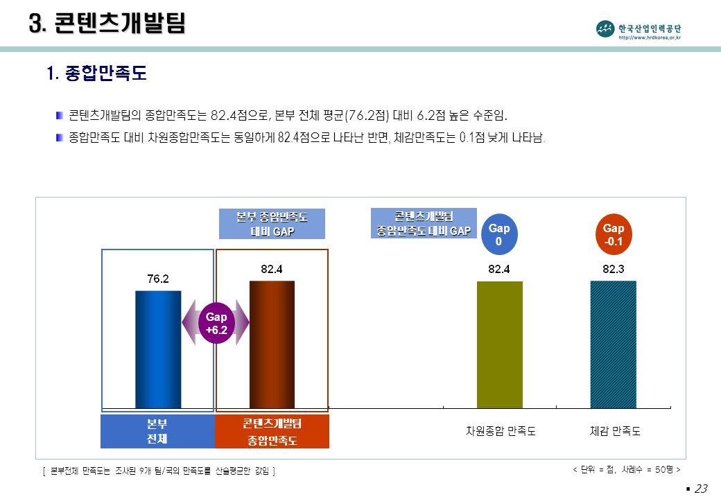  23 1. 종합만족도 콘텐츠개발팀의 종합만족도는 82.4 점으로, 본부 전체 평균 (76.2 점 ) 대비 6.2 점 높은 수준임.