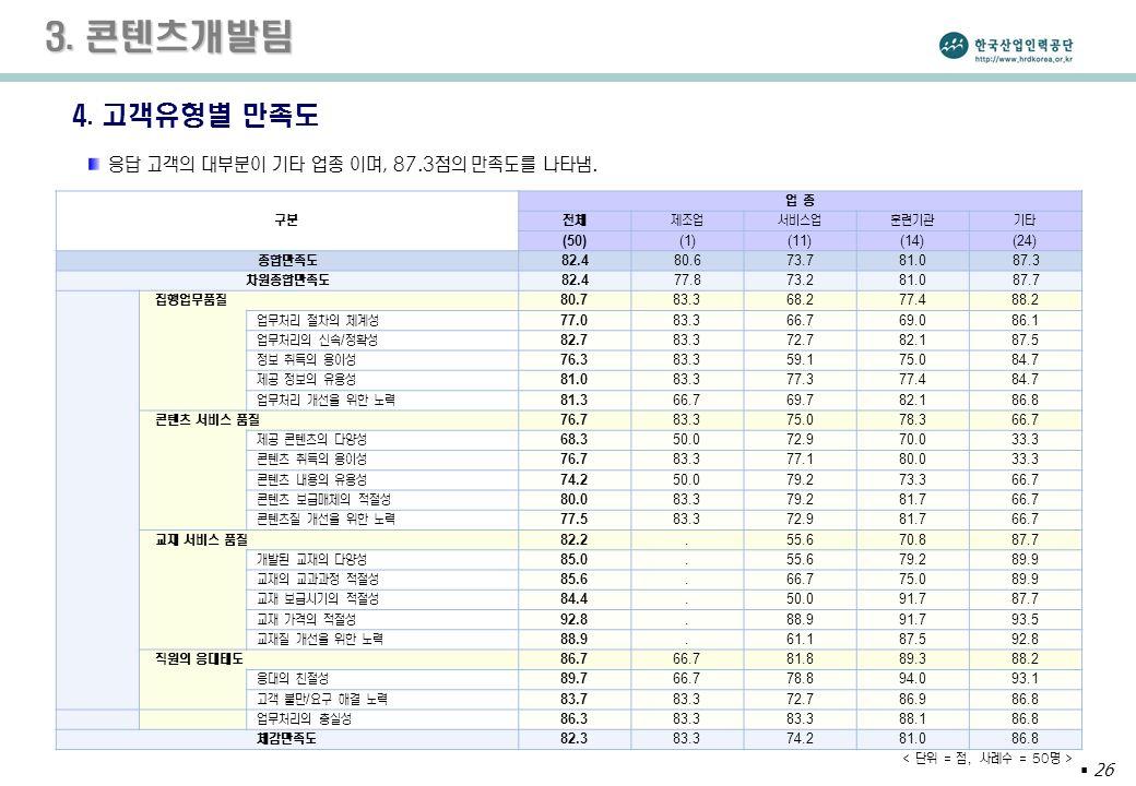  26 3. 콘텐츠개발팀 4.