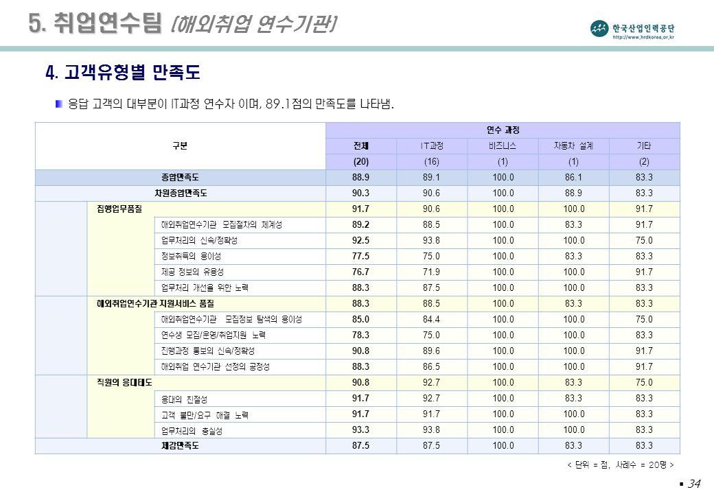  34 5. 취업연수팀 5. 취업연수팀 (해외취업 연수기관) 4.