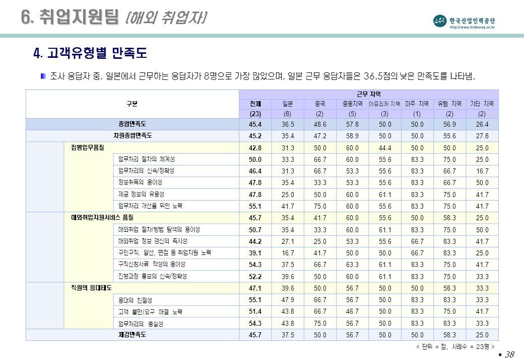  38 6. 취업지원팀 6. 취업지원팀 (해외 취업자) 4.