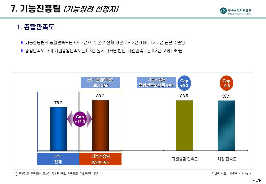  39 1. 종합만족도 기능진흥팀의 종합만족도는 88.2 점으로, 본부 전체 평균 (76.2 점 ) 대비 12.0 점 높은 수준임.
