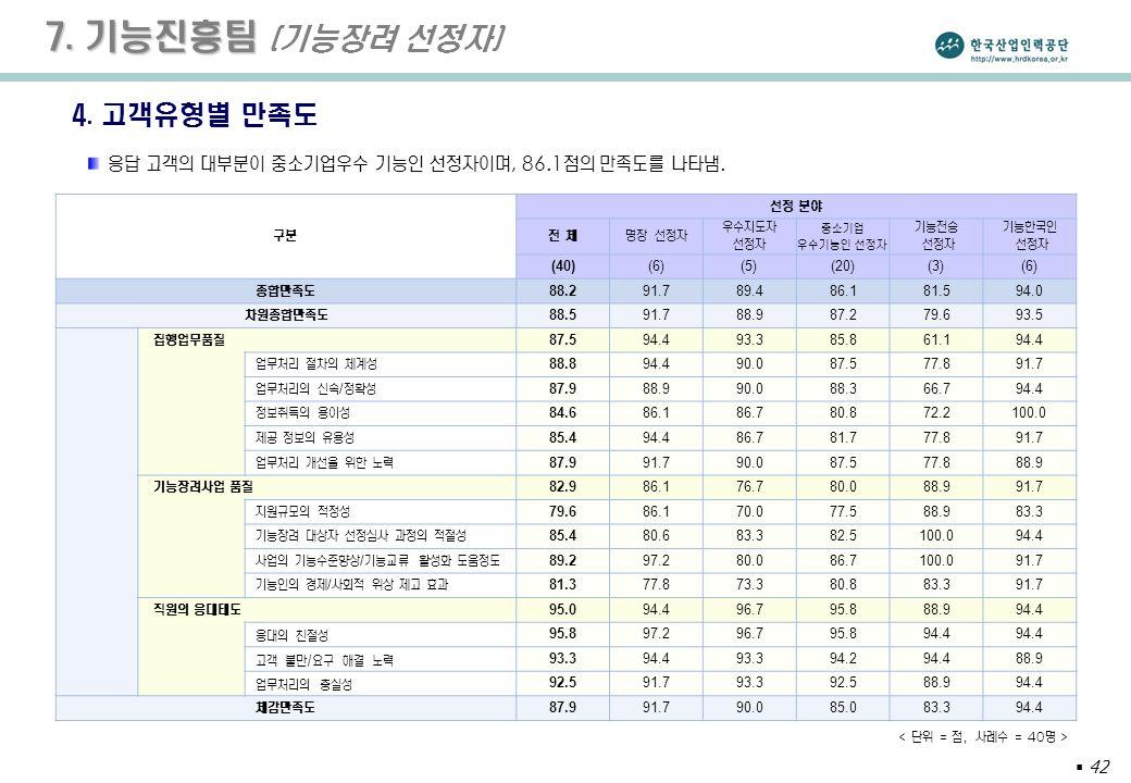  42 7. 기능진흥팀 7. 기능진흥팀 (기능장려 선정자) 4.