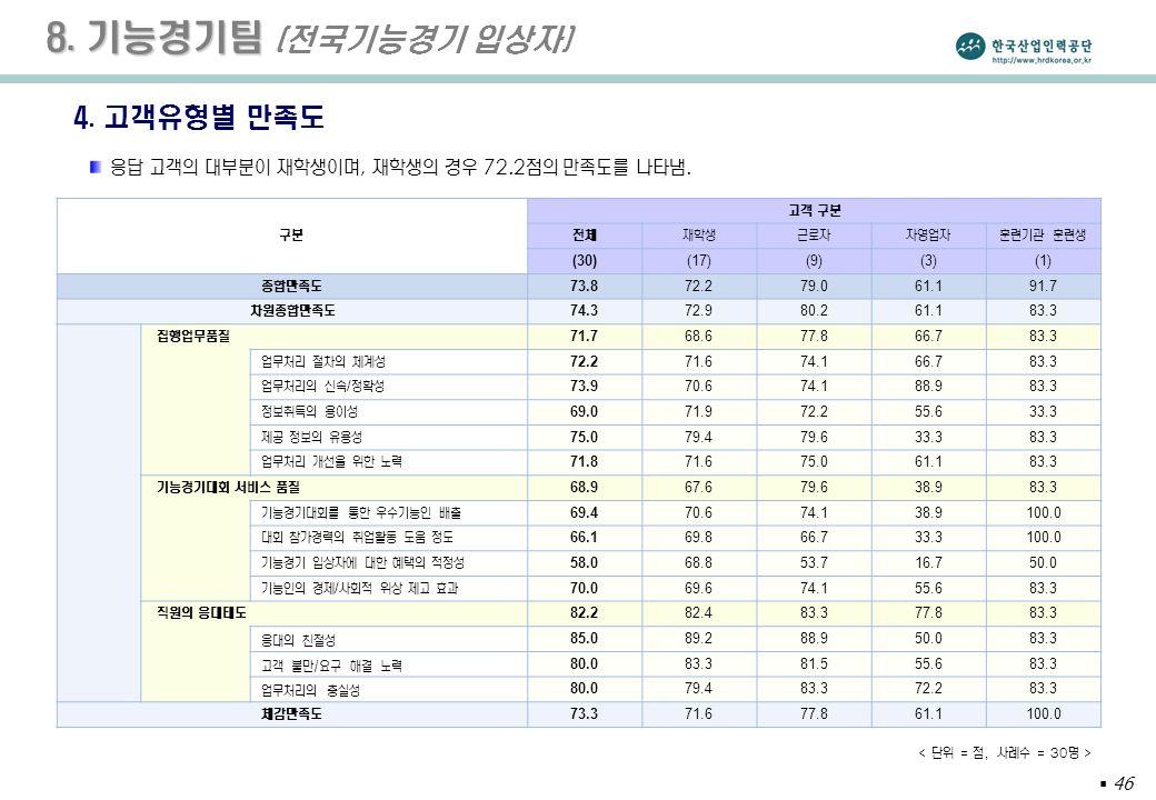 46 8. 기능경기팀 8. 기능경기팀 (전국기능경기 입상자) 4.