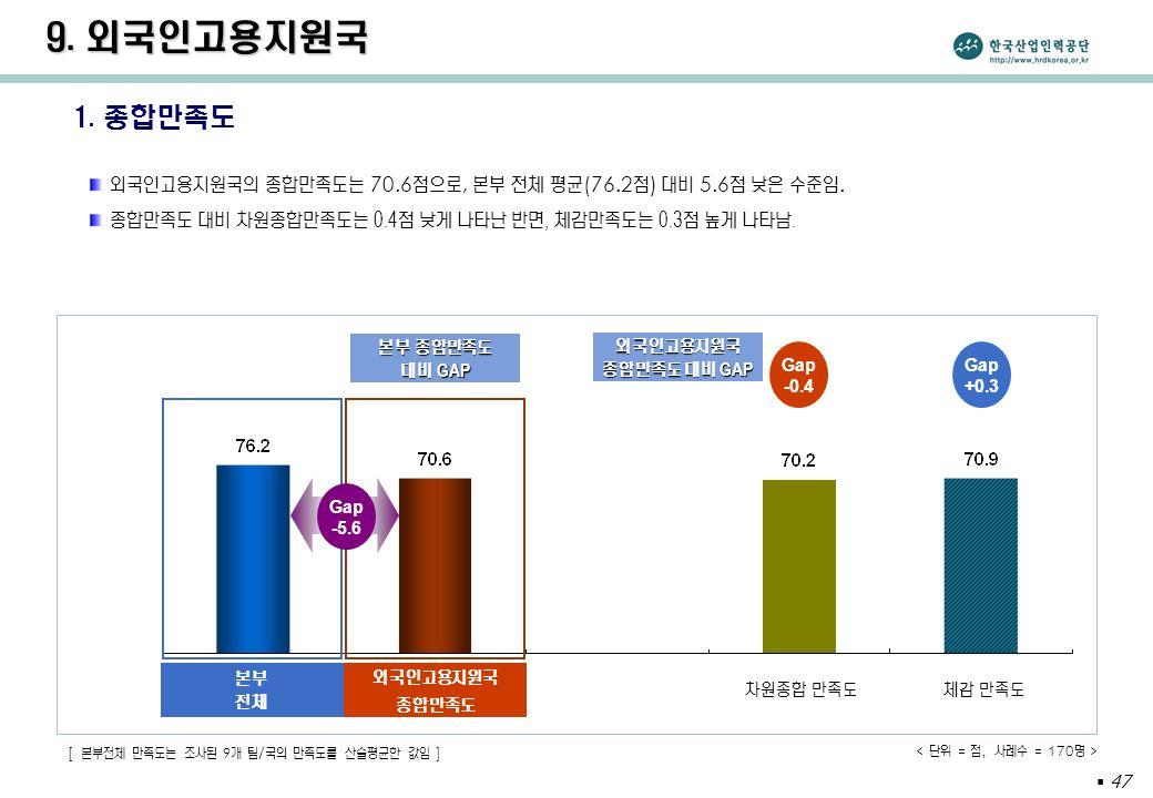  47 1. 종합만족도 외국인고용지원국의 종합만족도는 70.6 점으로, 본부 전체 평균 (76.2 점 ) 대비 5.6 점 낮은 수준임.