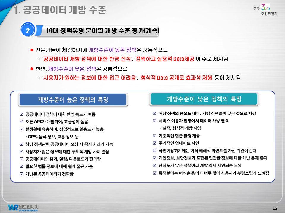 2 16대 정책유형 분야별 개방 수준 평가(계속) 1.