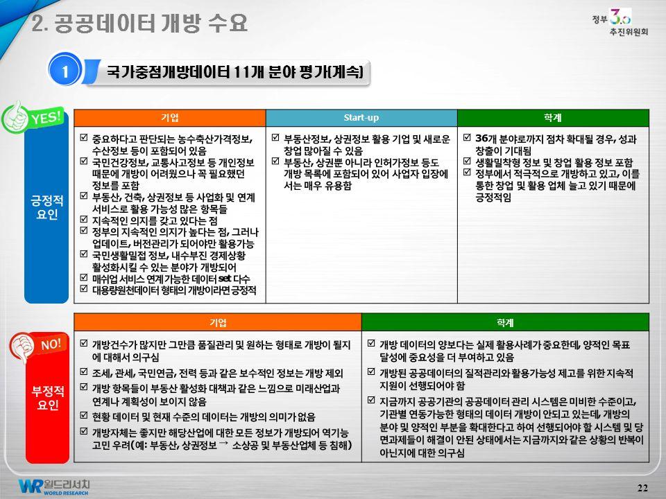2. 공공데이터 개방 수요 22 1 국가중점개방데이터 11개 분야 평가(계속) 기업Start-up학계 기업학계