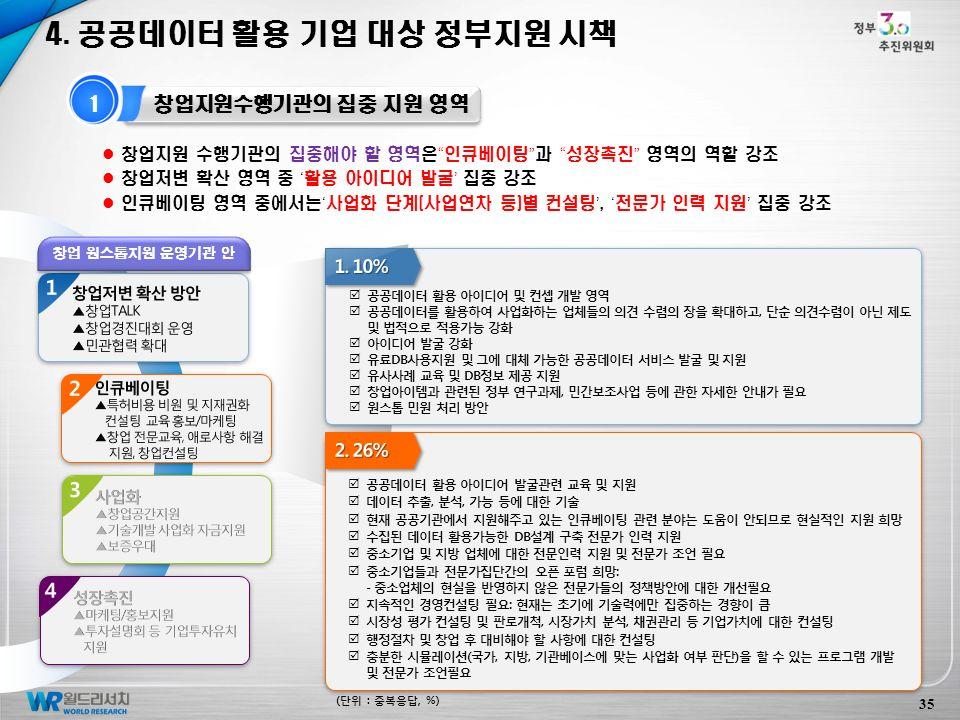 35 1 창업지원수행기관의 집중 지원 영역 4.