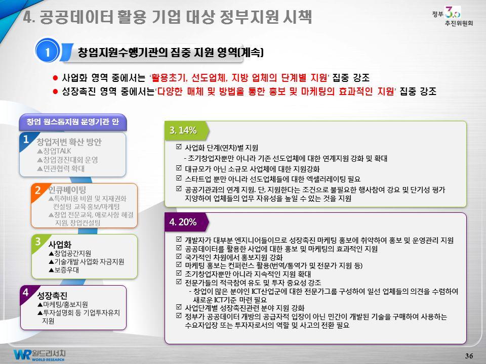 36 1 창업지원수행기관의 집중 지원 영역(계속) 4.