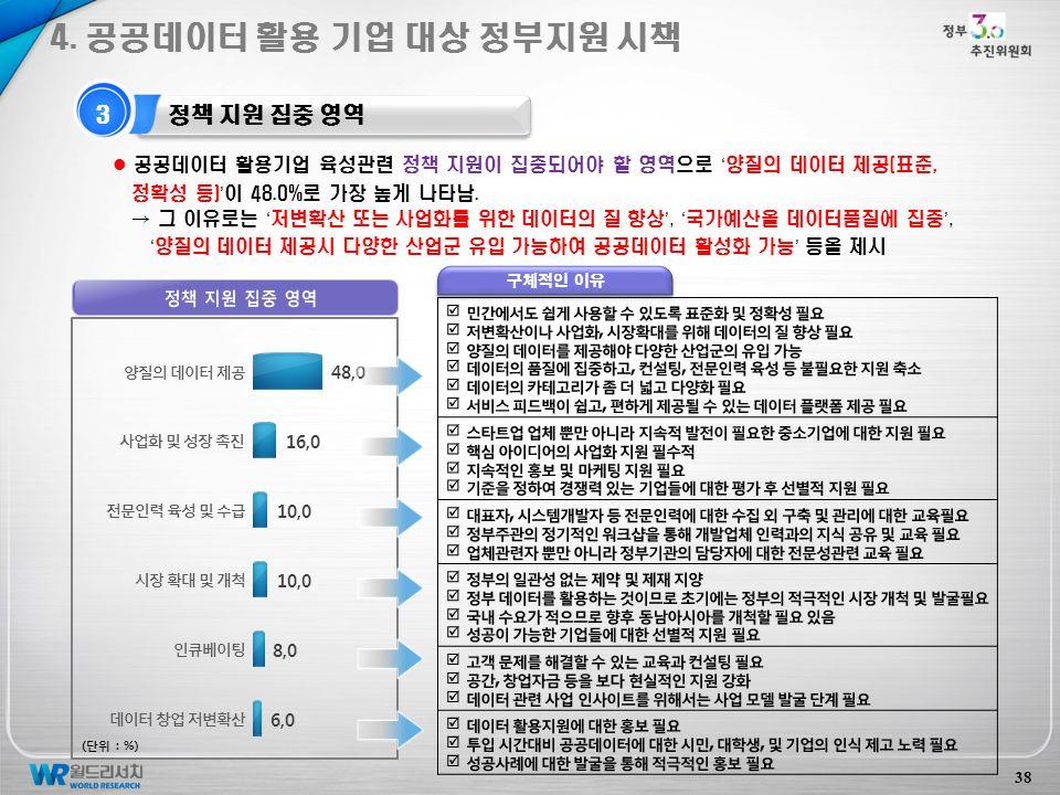 3 정책 지원 집중 영역 38 공공데이터 활용기업 육성관련 정책 지원이 집중되어야 할 영역으로 ' 양질의 데이터 제공(표준, 정확성 등) ' 이 48.0%로 가장 높게 나타남.