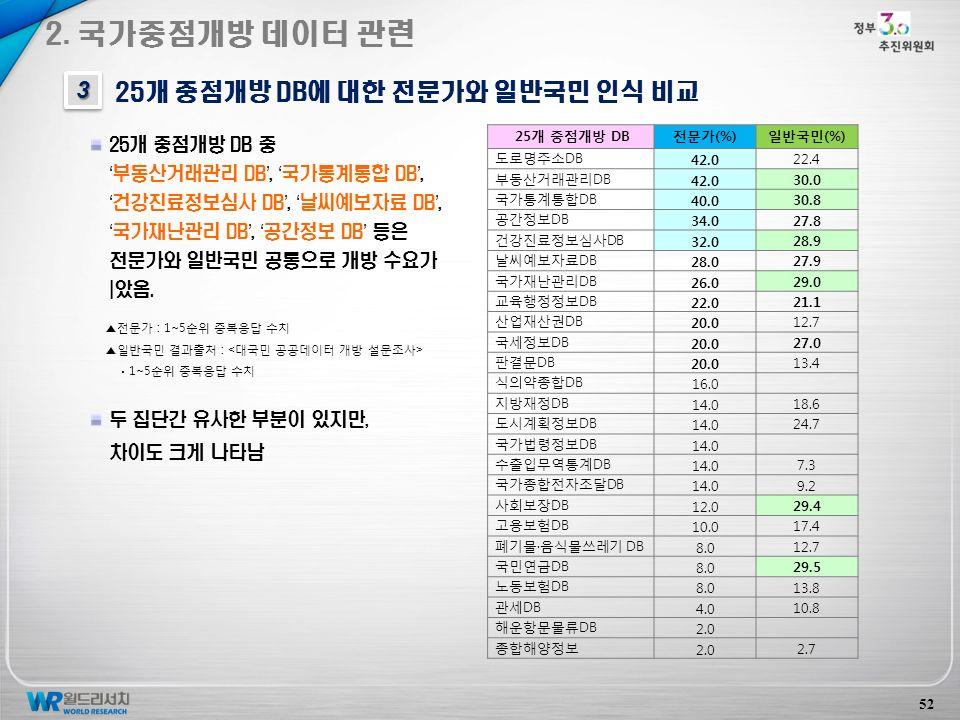 52 25개 중점개방 DB에 대한 전문가와 일반국민 인식 비교 33 2.