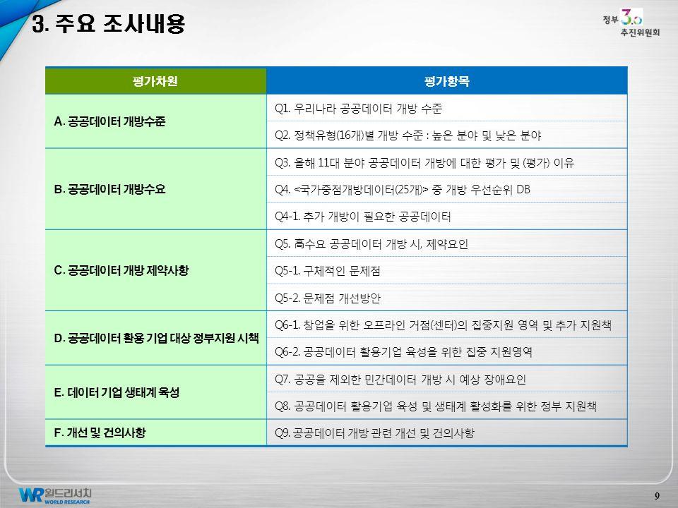 3. 주요 조사내용 평가차원평가항목 A. 공공데이터 개방수준 Q1. 우리나라 공공데이터 개방 수준 Q2.