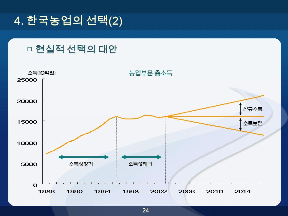 24 4. 한국농업의 선택 (2) 소득(10억원) □ 현실적 선택의 대안 신규소득 소득보전 소득성장기 소득정체기 농업부문 총소득