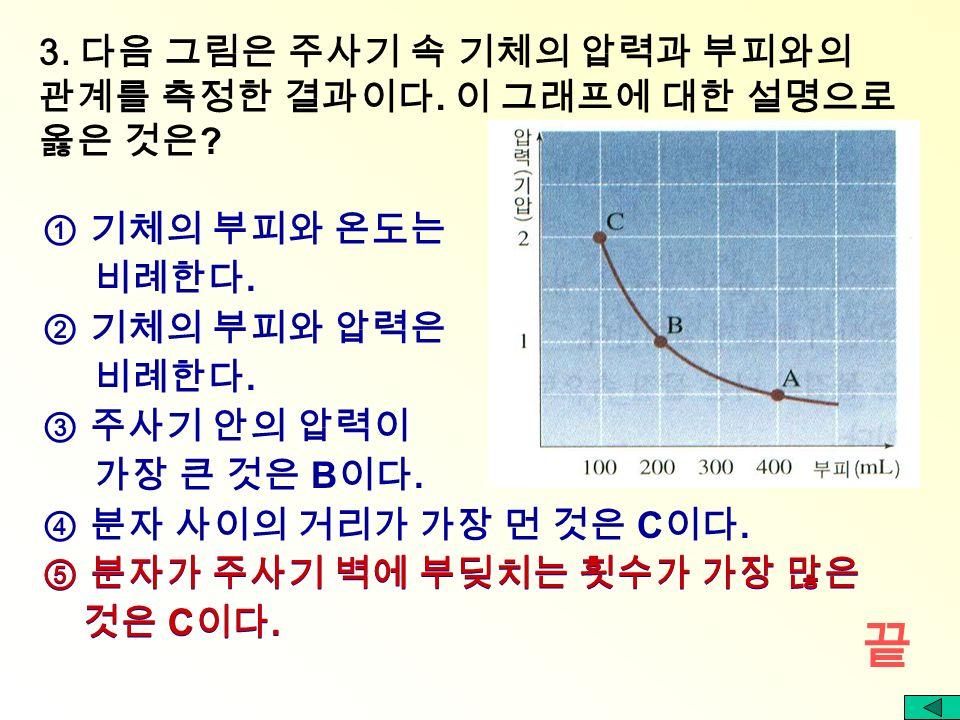 형성평가 보일의 법칙 1. 보온병의 꼭지를 누르면 물이 나오는 이유를 바르게 설명한 것은.