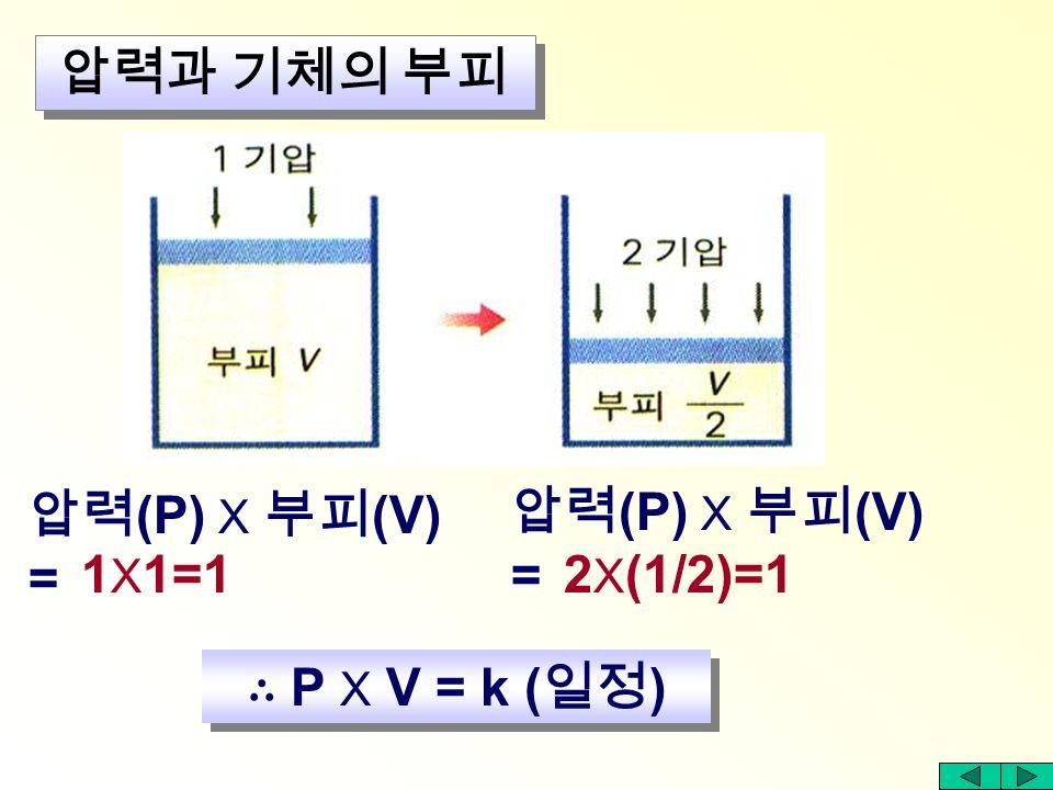 추가 1 개일 때 : 부피 30ml : 2 15 10 압력과 기체의 부피 3 충돌횟수 10 회 20 30