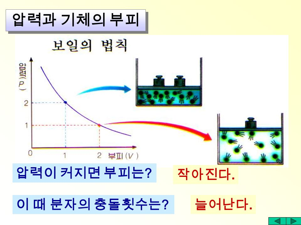 ∴ P X V = k ( 일정 ) 압력과 기체의 부피 압력 (P) X 부피 (V) = 1 X 1=1 압력 (P) X 부피 (V) = 2 X (1/2)=1