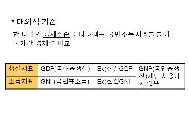 * 대외적 기준 한 나라의 경제수준을 나타내는 국민소득지표를 통해 국가간 경제력 비교 생산지표 GDP( 국내총생산 )Ex) 실질 GDPGNP( 국민총생 산 ) 개념 사용하 지 않음 소득지표 GNI ( 국민총소득 )Ex) 실질 GNI