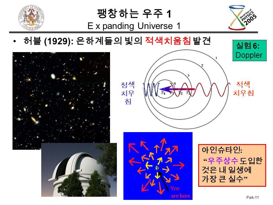 Paik-11 팽창하는 우주 1 E x panding Universe 1 허블 (1929): 은하계들의 빛의 적색치움침 발견 실험 6: Doppler 아인슈타인 : 우주상수 도입한 것은 내 일생에 가장 큰 실수 적색 치우침 청색 치우 침