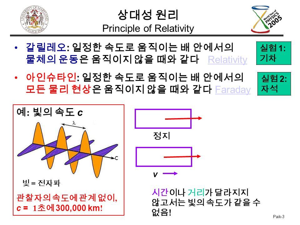 Paik-3 상대성 원리 Principle of Relativity 갈릴레오 : 일정한 속도로 움직이는 배 안에서의 물체의 운동은 움직이지 않을 때와 같다 RelativityRelativity 아인슈타인 : 일정한 속도로 움직이는 배 안에서의 모든 물리 현상은 움직이지 않을 때와 같다 FaradayFaraday 실험 1: 기차 실험 2: 자석 예 : 빛의 속도 c 빛 = 전자파 관찰자의 속도에 관계 없이, c = 1 초에 300,000 km .
