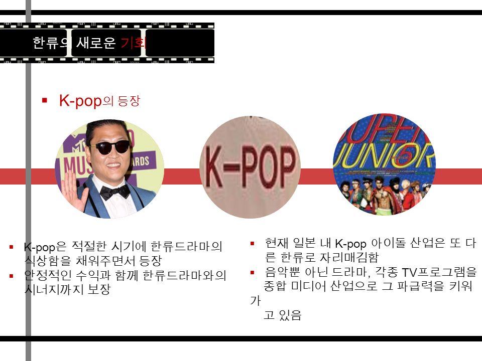  K-pop 의 등장 한류의 새로운 기회  K-pop 은 적절한 시기에 한류드라마의 식상함을 채워주면서 등장  안정적인 수익과 함께 한류드라마와의 시너지까지 보장  현재 일본 내 K-pop 아이돌 산업은 또 다 른 한류로 자리매김함  음악뿐 아닌 드라마, 각종 TV 프로그램을 종합 미디어 산업으로 그 파급력을 키워 가 고 있음
