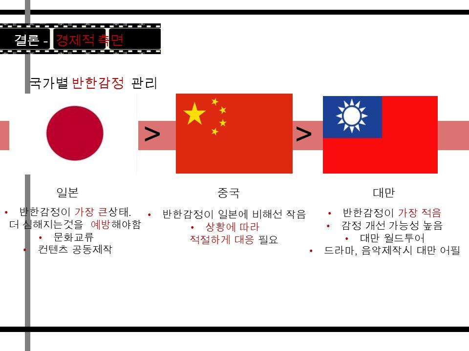 결론 - 경제적 측면 >> 국가별 반한감정 관리 일본중국대만 반한감정이 가장 큰상태.