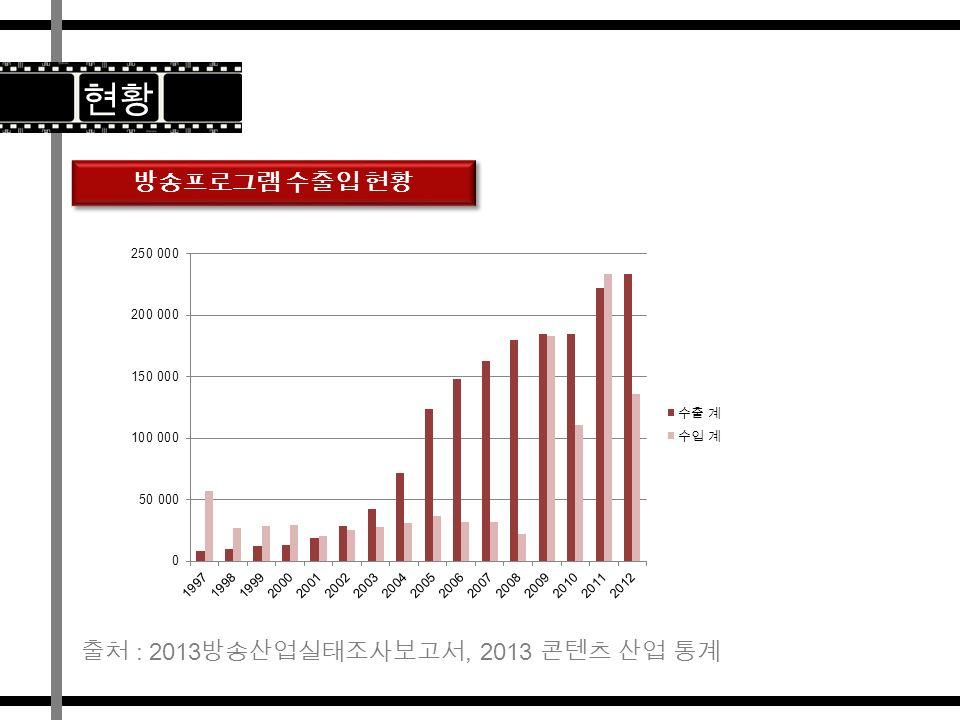 방송프로그램 수출입 현황 현황 출처 : 2013 방송산업실태조사보고서, 2013 콘텐츠 산업 통계