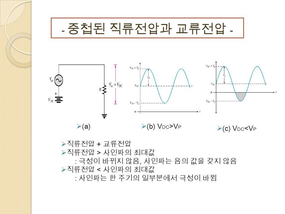 - - - 중첩된 직류전압과 교류전압 -  (b) V DC >V P  직류전압 + 교류전압  직류전압 > 사인파의 최대값 : 극성이 바뀌지 않음, 사인파는 음의 값을 갖지 않음  직류전압 < 사인파의 최대값 : 사인파는 한 주기의 일부분에서 극성이 바뀜  (c) V DC <V P  (a)