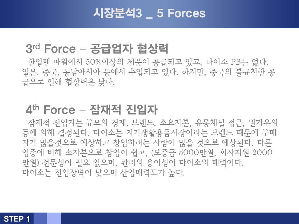 시장분석3 _ 5 Forces 3 rd Force – 공급업자 협상력 한일맨 파워에서 50%이상의 제품이 공급되고 있고, 다이소 PB는 없다.