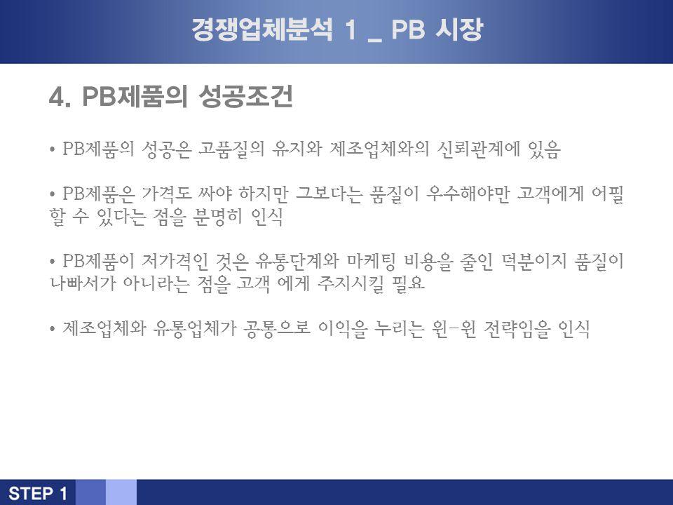 경쟁업체분석 1 _ PB 시장 4.