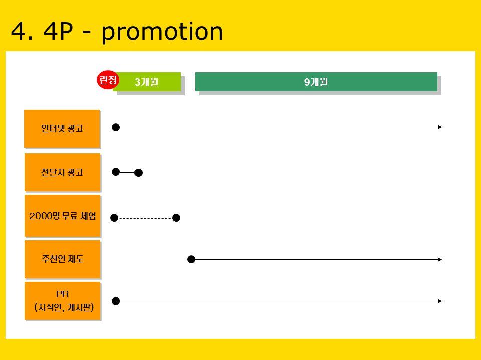 4. 4P - promotion 3 개월 9 개월 인터넷 광고 전단지 광고 2000명 무료 체험 추천인 제도 PR (지식인, 게시판) PR (지식인, 게시판) 런칭