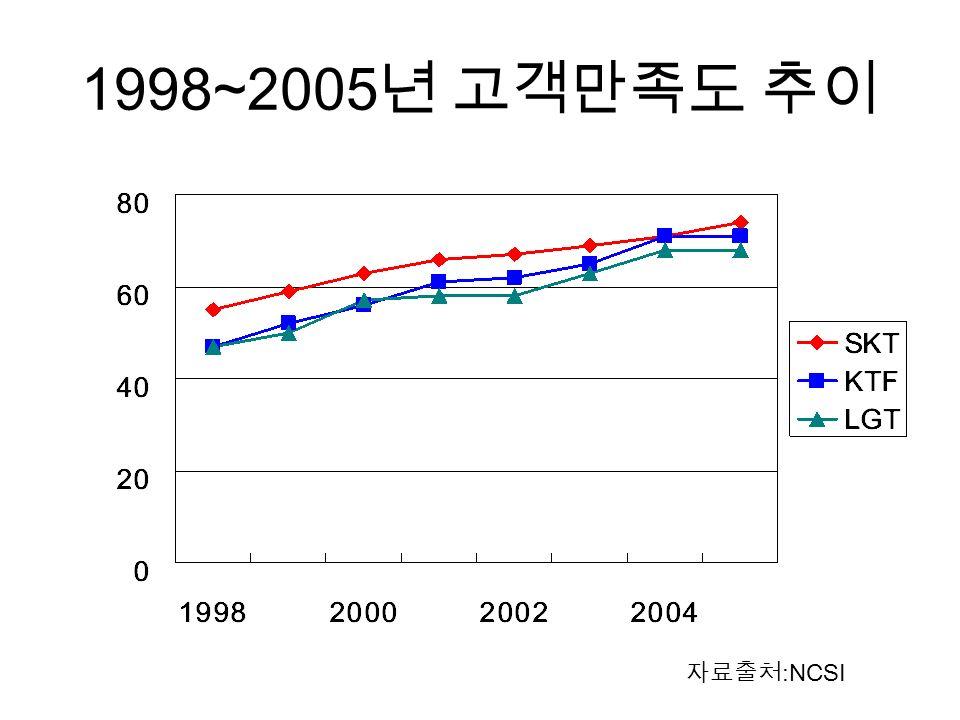 1998~2005 년 고객만족도 추이 자료출처 :NCSI