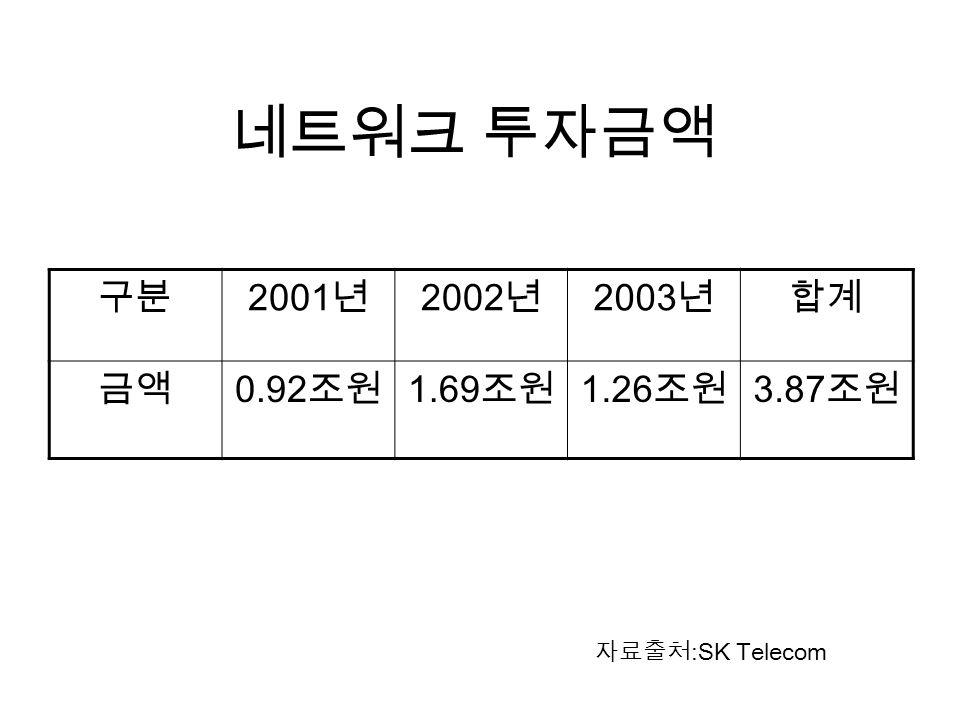 네트워크 투자금액 구분 2001 년 2002 년 2003 년합계 금액 0.92 조원 1.69 조원 1.26 조원 3.87 조원 자료출처 :SK Telecom