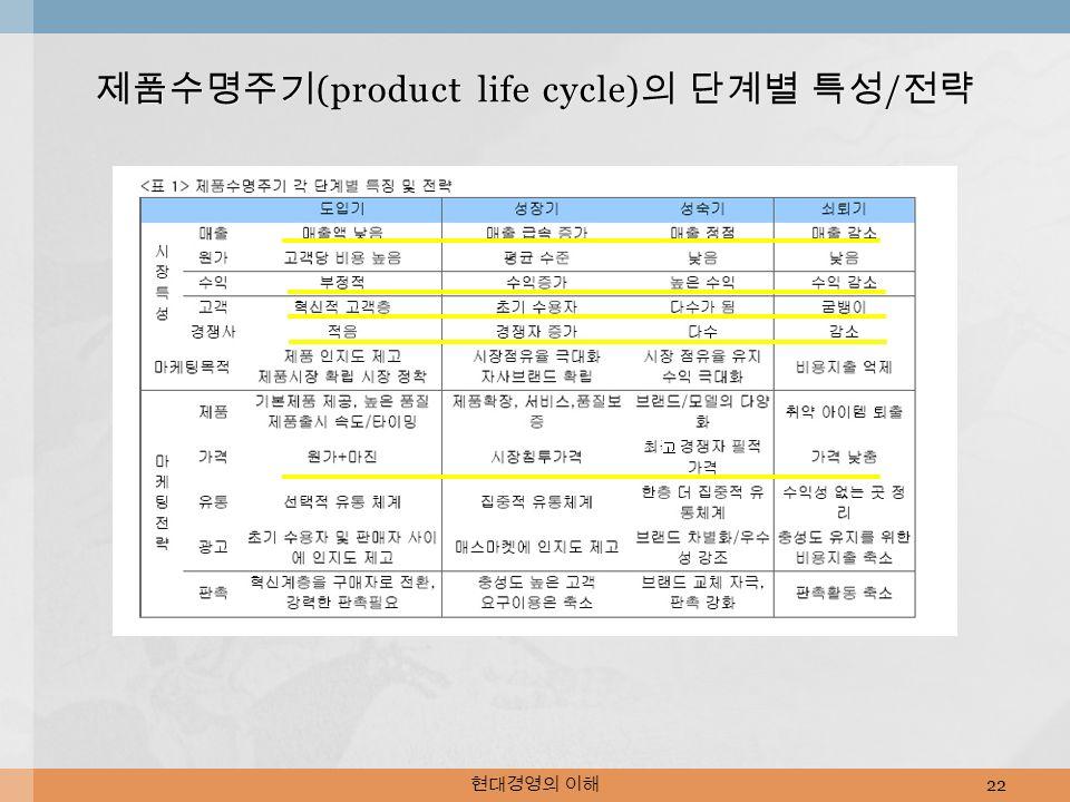 현대경영의 이해 22 제품수명주기 (product life cycle) 의 단계별 특성 / 전략
