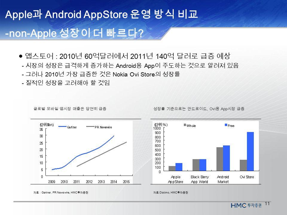 11 Apple 과 Android AppStore 운영 방식 비교 -non-Apple 성장이 더 빠르다 .