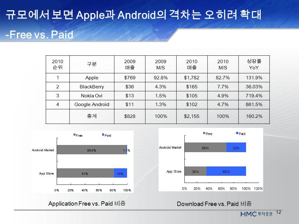 12 규모에서 보면 Apple 과 Android 의 격차는 오히려 확대 -Free vs.