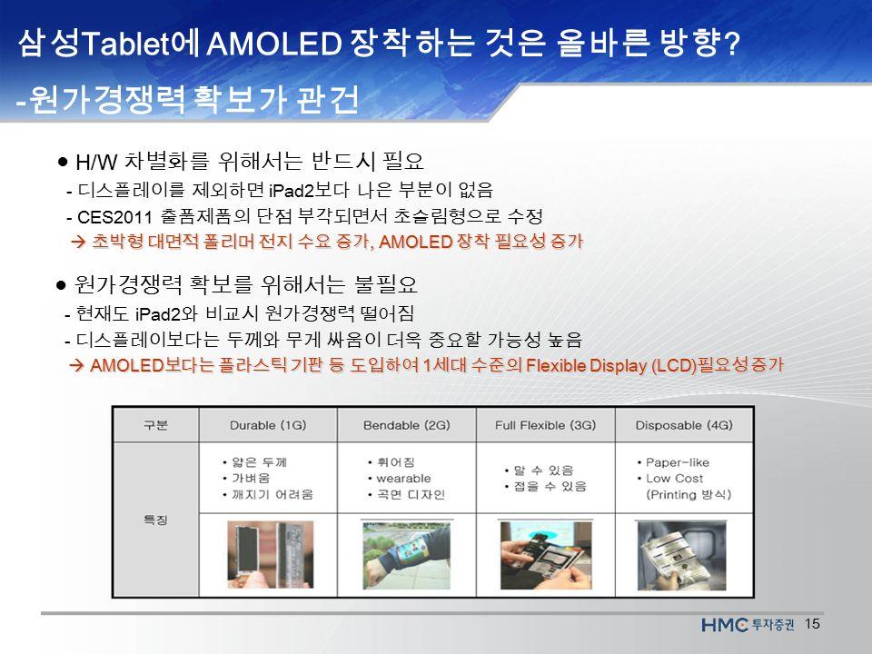 15 삼성 Tablet 에 AMOLED 장착하는 것은 올바른 방향 .
