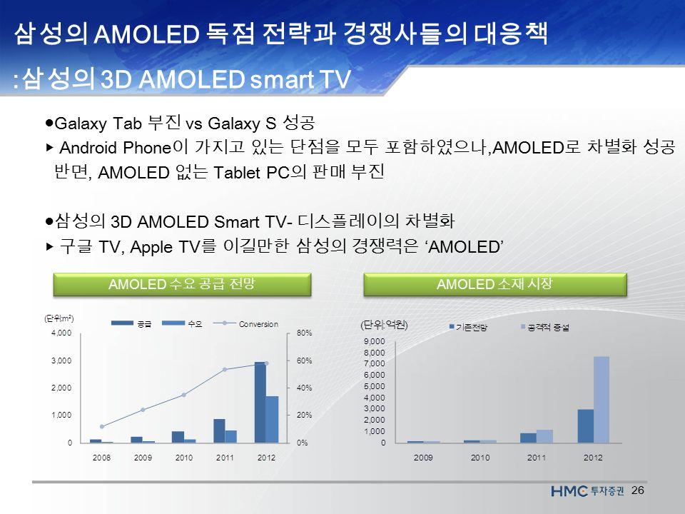 26 ● Galaxy Tab 부진 vs Galaxy S 성공 ▶ Android Phone 이 가지고 있는 단점을 모두 포함하였으나,AMOLED 로 차별화 성공 반면, AMOLED 없는 Tablet PC 의 판매 부진 ●삼성의 3D AMOLED Smart TV- 디스플레이의 차별화 ▶ 구글 TV, Apple TV 를 이길만한 삼성의 경쟁력은 'AMOLED' AMOLED 수요 공급 전망 AMOLED 소재 시장 삼성의 AMOLED 독점 전략과 경쟁사들의 대응책 : 삼성의 3D AMOLED smart TV