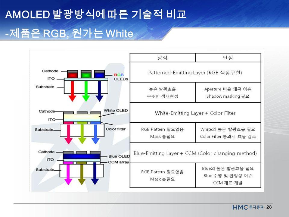 28 AMOLED 발광방식에 따른 기술적 비교 - 제품은 RGB, 원가는 White