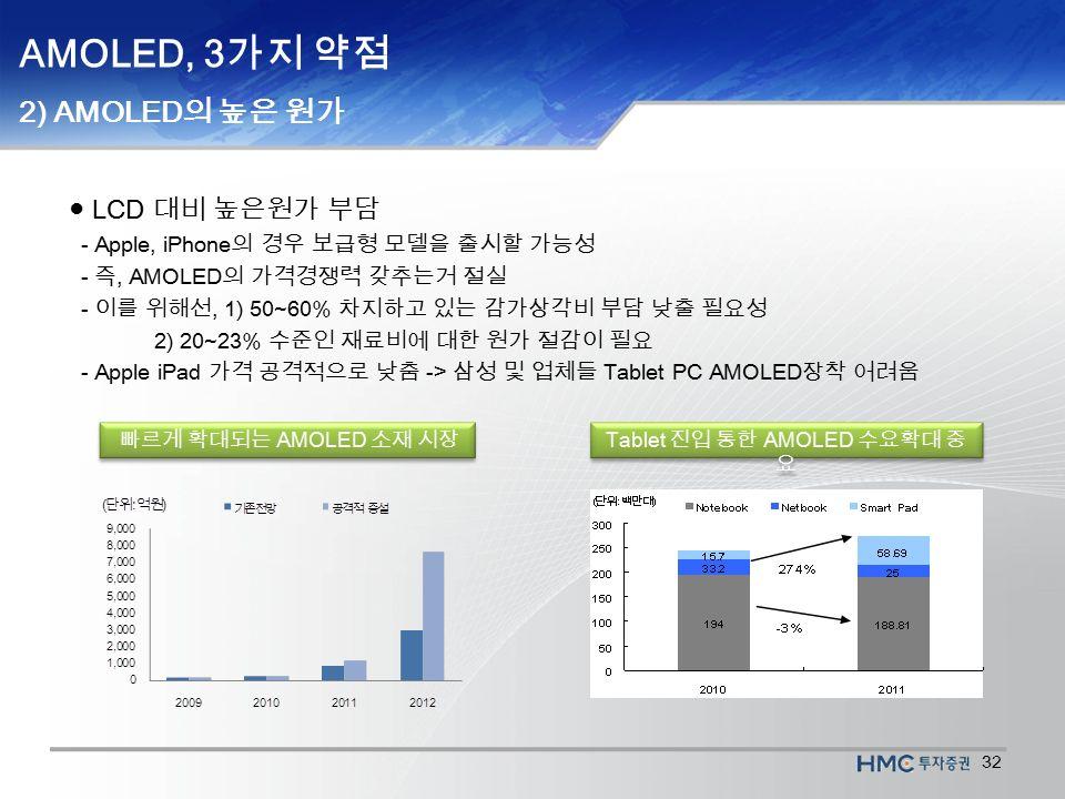 32 AMOLED, 3 가지 약점 2) AMOLED 의 높은 원가 ● LCD 대비 높은원가 부담 - Apple, iPhone 의 경우 보급형 모델을 출시할 가능성 - 즉, AMOLED 의 가격경쟁력 갖추는거 절실 - 이를 위해선, 1) 50~60% 차지하고 있는 감가상각비 부담 낮출 필요성 2) 20~23% 수준인 재료비에 대한 원가 절감이 필요 - Apple iPad 가격 공격적으로 낮춤 -> 삼성 및 업체들 Tablet PC AMOLED 장착 어려움 빠르게 확대되는 AMOLED 소재 시장 Tablet 진입 통한 AMOLED 수요확대 중 요