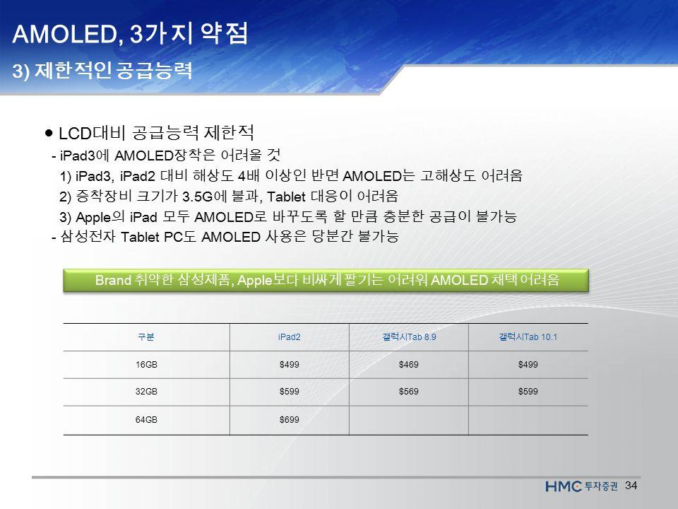 34 AMOLED, 3 가지 약점 3) 제한적인 공급능력 ● LCD 대비 공급능력 제한적 - iPad3 에 AMOLED 장착은 어려울 것 1) iPad3, iPad2 대비 해상도 4 배 이상인 반면 AMOLED 는 고해상도 어려움 2) 증착장비 크기가 3.5G 에 불과, Tablet 대응이 어려움 3) Apple 의 iPad 모두 AMOLED 로 바꾸도록 할 만큼 충분한 공급이 불가능 - 삼성전자 Tablet PC 도 AMOLED 사용은 당분간 불가능 Brand 취약한 삼성제품, Apple 보다 비싸게 팔기는 어려워 AMOLED 채택 어려움 구분 iPad2 갤럭시 Tab 8.9 갤럭시 Tab 10.1 16GB$499$469$499 32GB$599$569$599 64GB$699