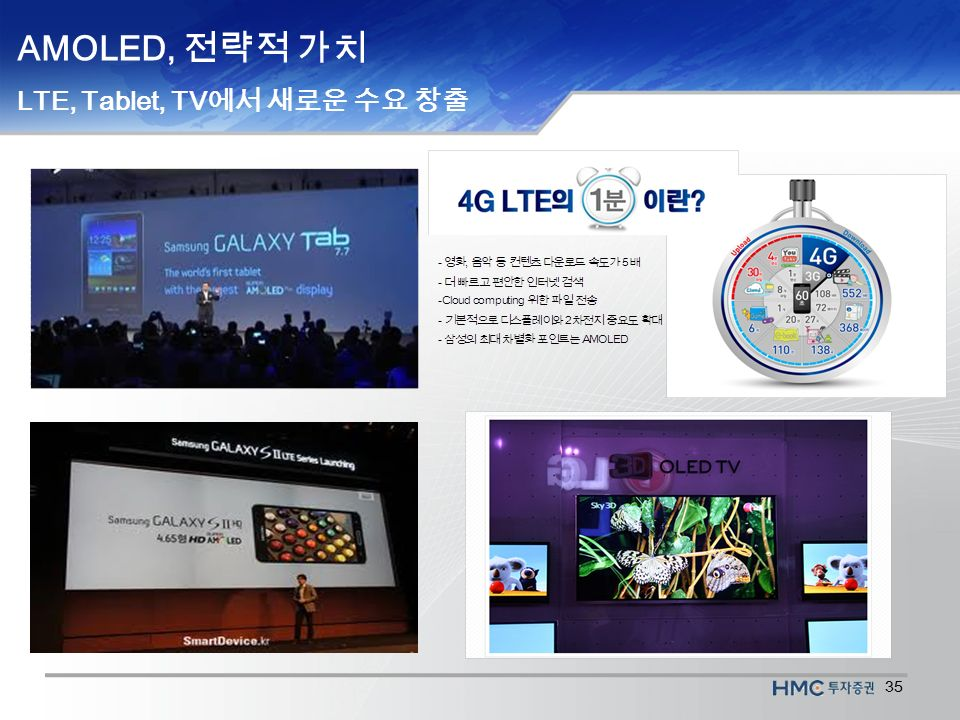 35 AMOLED, 전략적 가치 LTE, Tablet, TV 에서 새로운 수요 창출