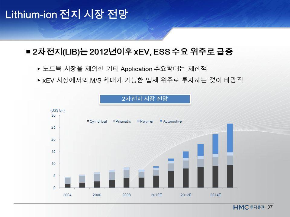 37 2 차전지 시장 전망 ■ 2 차전지 (LIB) 는 2012 년이후 xEV, ESS 수요 위주로 급증 ▶ 노트북 시장을 제외한 기타 Application 수요확대는 제한적 ▶ xEV 시장에서의 M/S 확대가 가능한 업체 위주로 투자하는 것이 바람직 Lithium-ion 전지 시장 전망