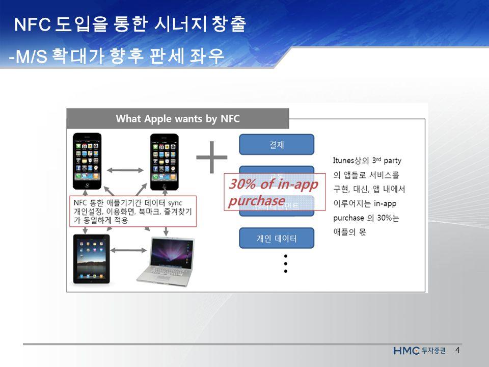4 NFC 도입을 통한 시너지 창출 -M/S 확대가 향후 판세 좌우