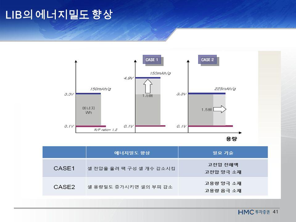 41 LIB 의 에너지밀도 향상