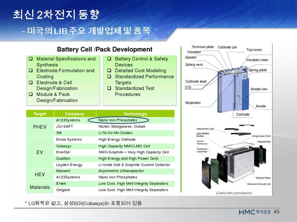 43 최신 2 차전지 동향 - 미국의 LIB 주요 개발업체 및 품목 * LG 화학은 없고, 삼성 SDI(Cobasys) 는 포함되어 있음