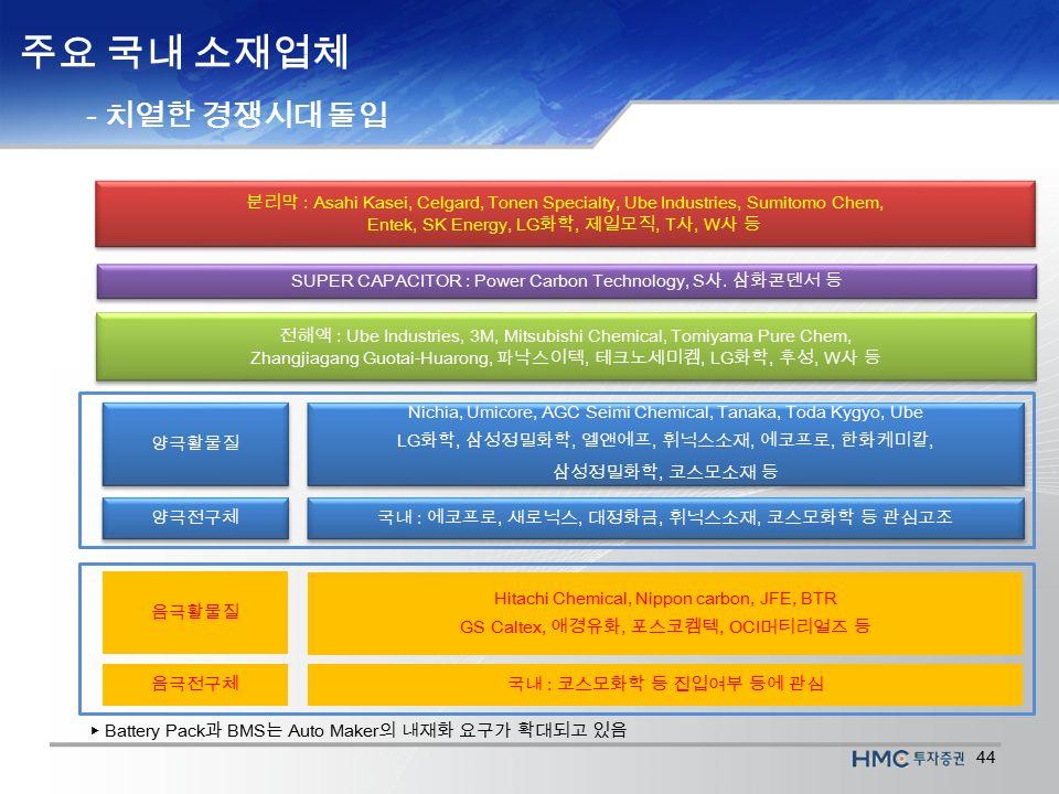 44 분리막 : Asahi Kasei, Celgard, Tonen Specialty, Ube Industries, Sumitomo Chem, Entek, SK Energy, LG 화학, 제일모직, T 사, W 사 등 분리막 : Asahi Kasei, Celgard, Tonen Specialty, Ube Industries, Sumitomo Chem, Entek, SK Energy, LG 화학, 제일모직, T 사, W 사 등 ▶ Battery Pack 과 BMS 는 Auto Maker 의 내재화 요구가 확대되고 있음 주요 국내 소재업체 - 치열한 경쟁시대 돌입 SUPER CAPACITOR : Power Carbon Technology, S 사.