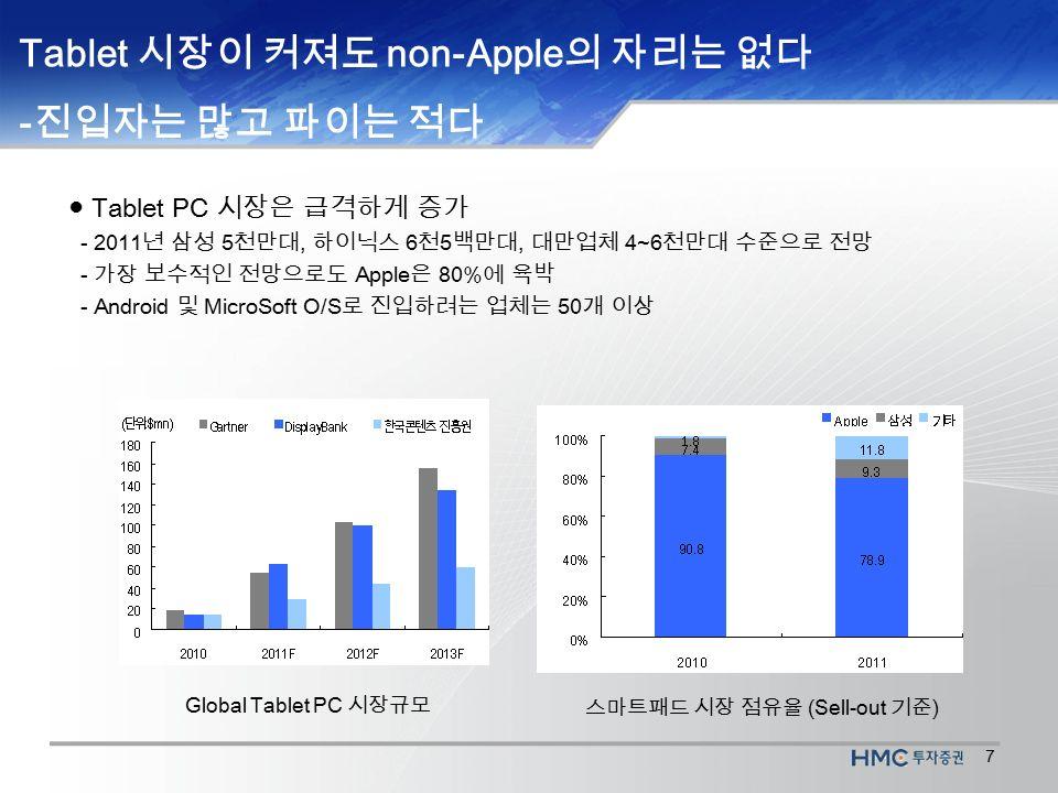 7 Tablet 시장이 커져도 non-Apple 의 자리는 없다 - 진입자는 많고 파이는 적다 Global Tablet PC 시장규모 스마트패드 시장 점유율 (Sell-out 기준 ) ● Tablet PC 시장은 급격하게 증가 - 2011 년 삼성 5 천만대, 하이닉스 6 천 5 백만대, 대만업체 4~6 천만대 수준으로 전망 - 가장 보수적인 전망으로도 Apple 은 80% 에 육박 - Android 및 MicroSoft O/S 로 진입하려는 업체는 50 개 이상
