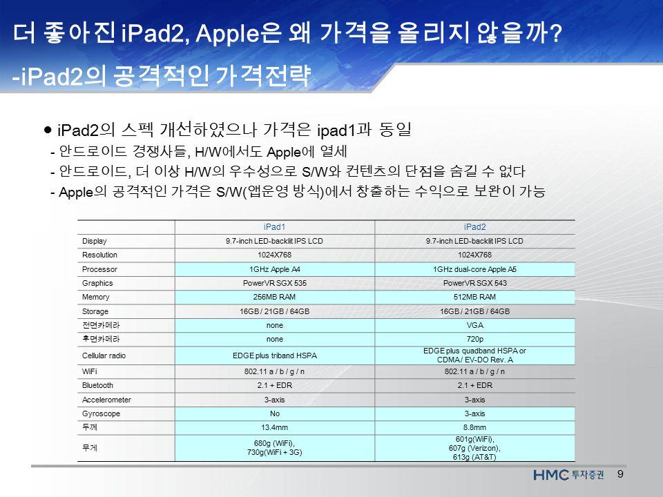 9 더 좋아진 iPad2, Apple 은 왜 가격을 올리지 않을까 .