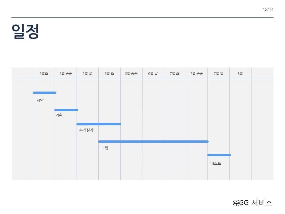 5월초5월 중순5월 말6월 초6월 중순6월 말7월 초7월 중순7월 말8월8월 제안 구현 분석설계 테스트 기획 16 / 14 일정 ㈜ 5G 서비스